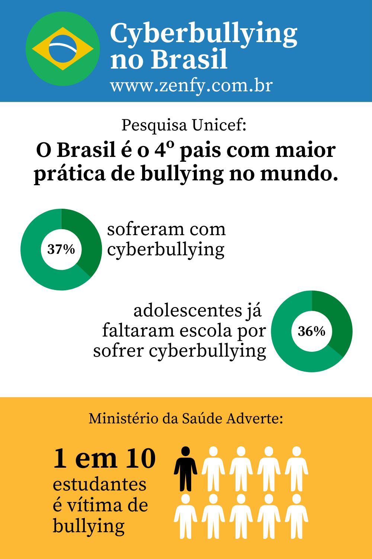 infografico cyberbullying no brasil